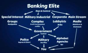 Bank chart