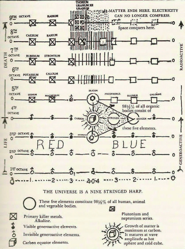 The Universe represented as 9 musical octaves