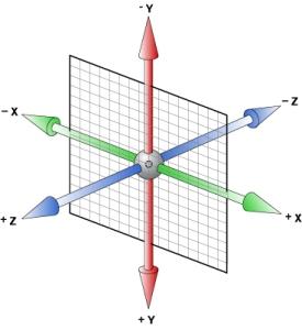 3 Dimension model