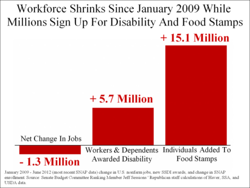 jobs-change-Disability-Food-Stamps-2-e1348546438318