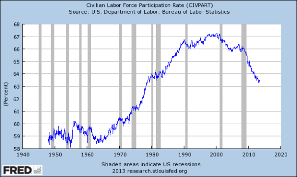 civilian-labor-force630