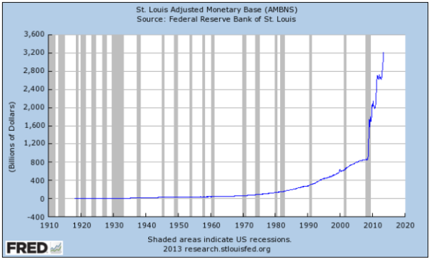 Federal Reserve Monetary Base