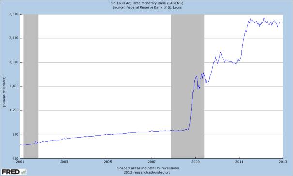 Fed Monetary Chart