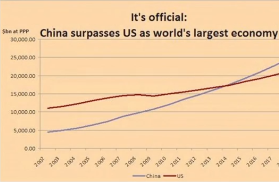 China surpasses USA as worlds largest economy