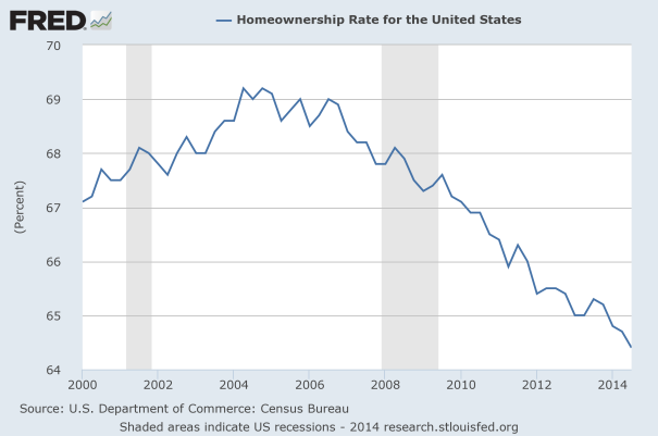 Homeownership-Rate-2014