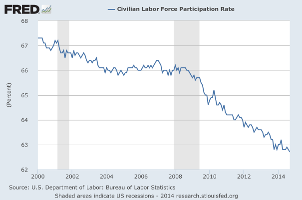 Labor-Force-Participation-Rate-2014