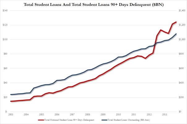 Student-Loans-vs-Delinq