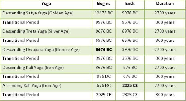 Yuga duration of 2,700 years, with transitional periods of 300 years