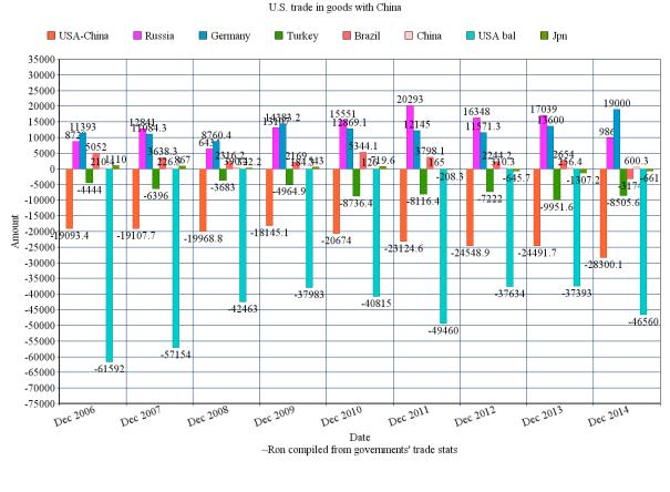 2006-2014 Trade balance