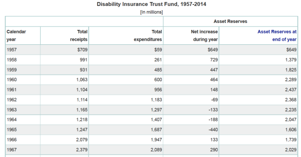 1957-2014 (Top portion, cutout) Disability Insurance Trust Fund in millions