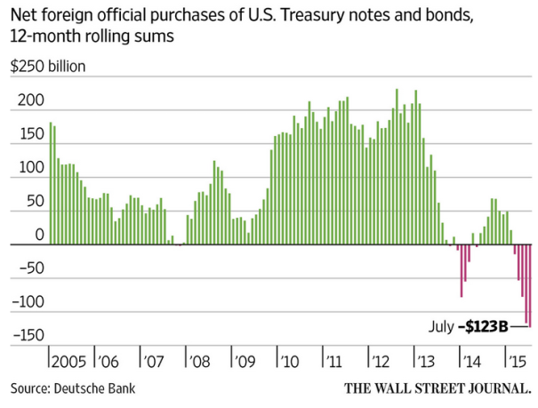 Demand for the U.S. Treasuries fell sharply in 2015!