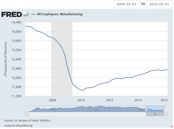 2006_2016_All Employees_Manufacturing