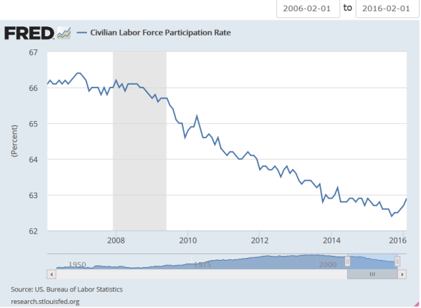 2006_2016_Seasonally Adjusted_CIVPART_Civilian Labor Force Participation Rate