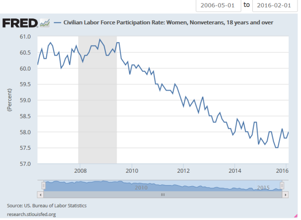 Civilian Labor Force Participation Rate_Women_Nonveterans_18 years and over