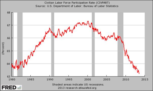 Labor-Force-Participation-Rate1