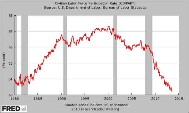 Labor-Force-Participation-Rate1