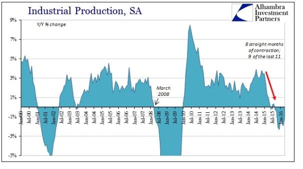 2016-ABOOK-May-Industrial Production-SA-YY