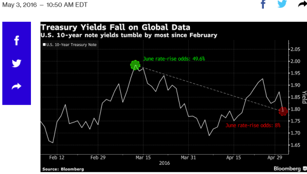 Treasury 10-Year Yields Tumble on Global Economic Data: Chart
