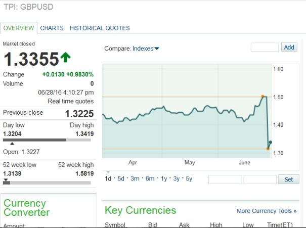 Post BREXIT vote: British pound's greatest decline!