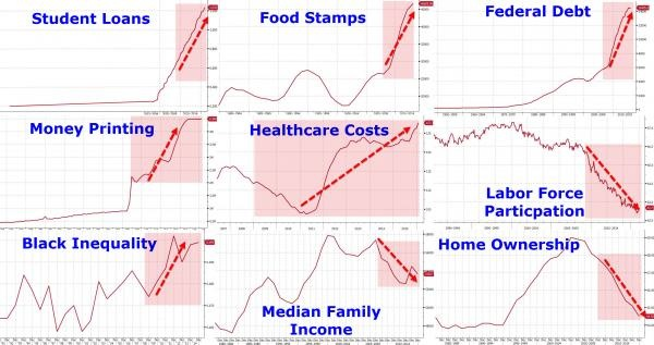 "Chart Of The Week: The Obama ""Recovery"" In Nine Charts by David Stockman • June 3, 2016"