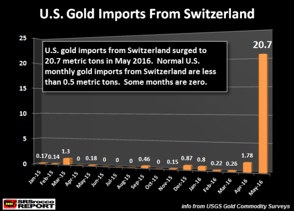 2016July_U.S.-Gold-Imports-From-Switzerland-Montly