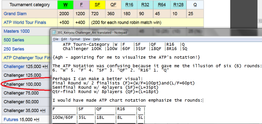 Learning the ATP Ranking Point System