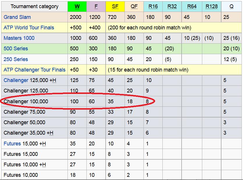 ATP rankings points distribution keiryo challenger