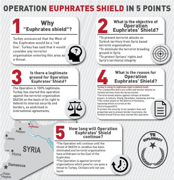 euphrates-shield