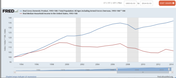 from-2000-till-today-the-poverty-trend-for-workers-diverged-from-gdp
