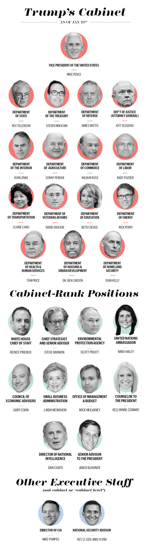 trumps-cabinet-picks