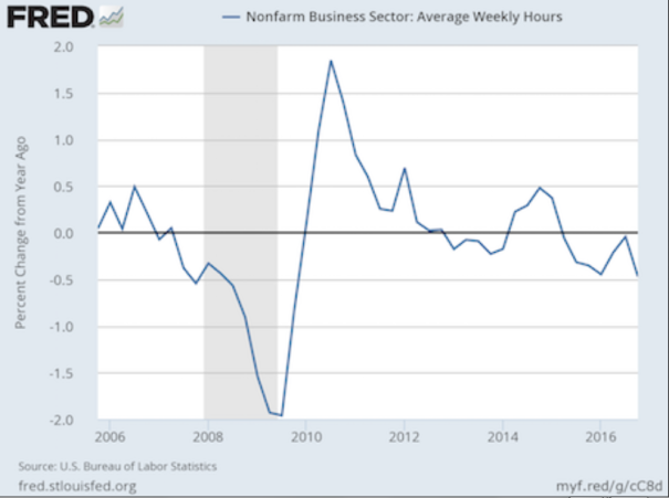 When the economy shifts into recession mode, employers tend to start cutting back hours, and that is happening right now. In fact, as Graham Summers has pointed out, we just witnessed the largest percentage decline in average weekly hours since the recession of 2008…