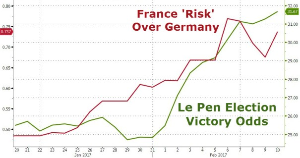 Le Pen's rising odds; in fact, French debt is now the riskiest it has been relative to German in four years.