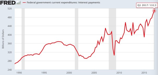 For the first time in U.S. history, the cost of interest on U.S. government debt has risen above half a trillion dollars!