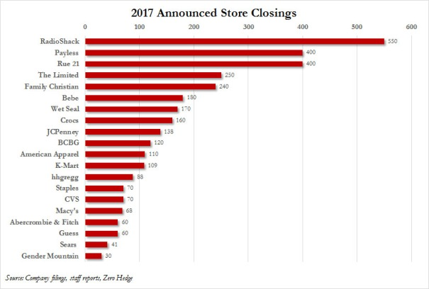 2017 Store closings announced