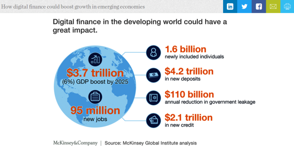 """Report from McKinsey Global Institute September 2016 """"How digital finance could boost growth in emerging economies"""" By James Manyika, Susan Lund, Marc Singer, Olivia White, and Chris Berry"""