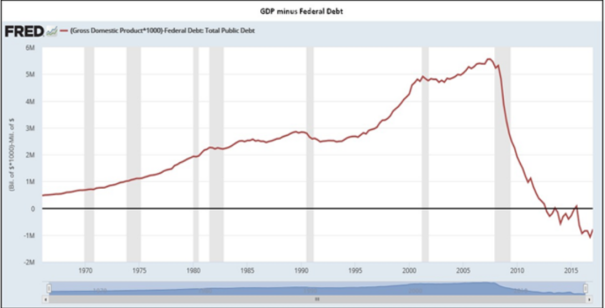 This is Actual GDP excluding artificial stimulus. The U.S. is in actual fact in an economic depression.