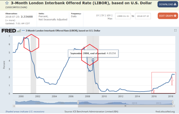 1999 to Present year 2018 LIBOR