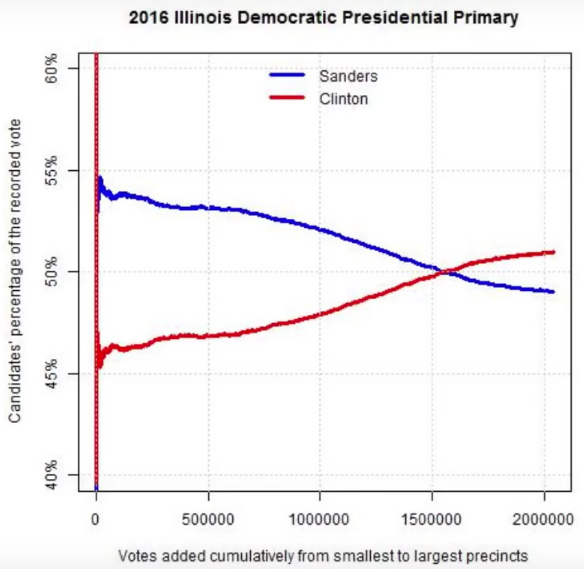 Evidence of 2016 Illinois' Presidential Primary Elections rigged in favor of Hillary Clinton