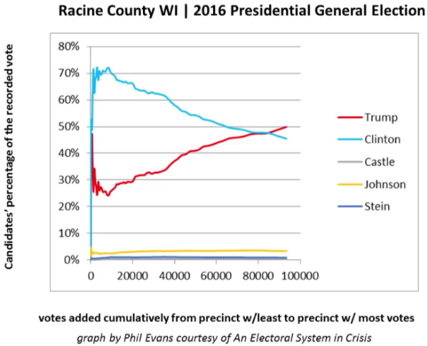 2016 evidence of Elections fraud in Racine county Wisconsin favor Trump victory