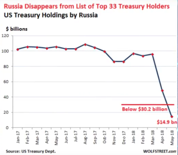 The Central Bank of Russia liquidates nearly all its holdings of U.S. debt & invests money in gold